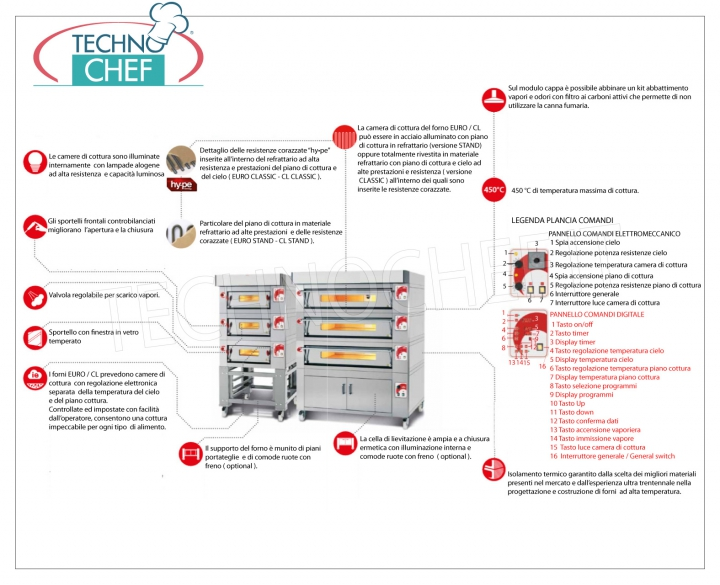 Horno el ctrico modular para pizzas l nea cl stand for Hornos domesticos electricos